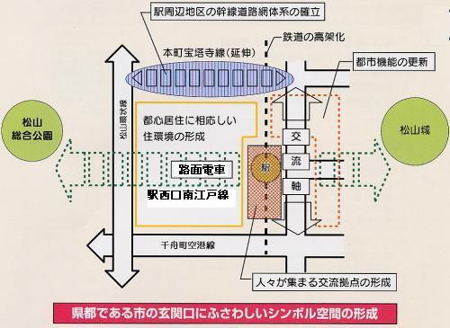 整備方針のイメージ図 整備方針のイメージ図 JR松山駅周辺のまちづくりの流れ JR松山駅周辺の.