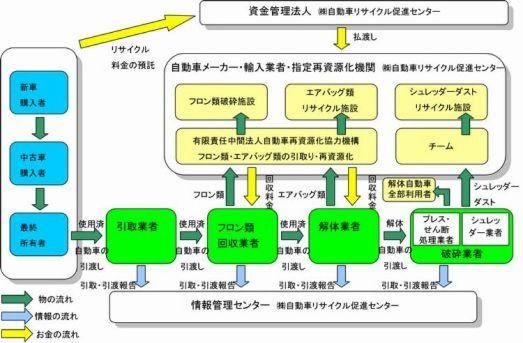 自動車リサイクル法 松山市ホー...