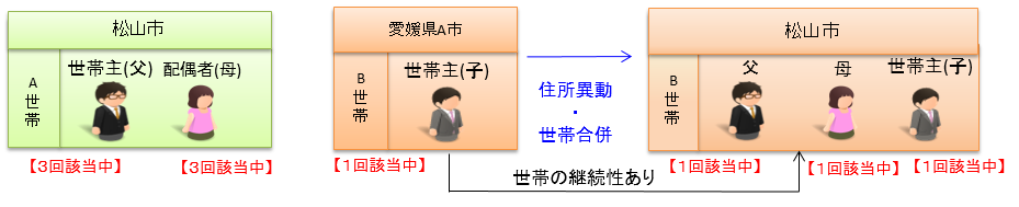 平成30年4月から】世帯の継続性の判定 松山市公式スマートフォンサイト